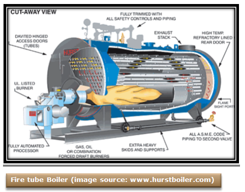 Natural Gas Generator Working Principle
