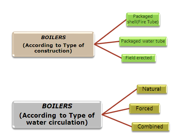 Classifications | Boilers Guide