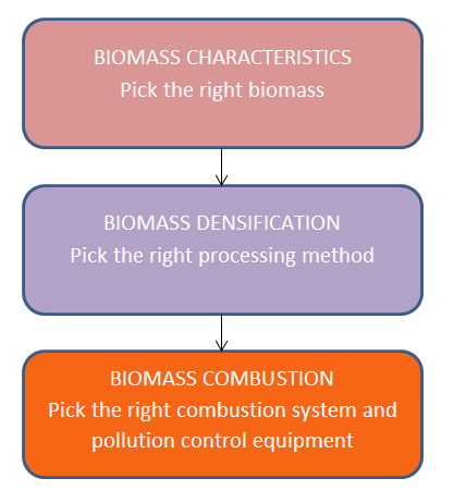 Biomass Boilers - Guide to Biomass for FBC, Fixed Bed, CHP Boilers ...